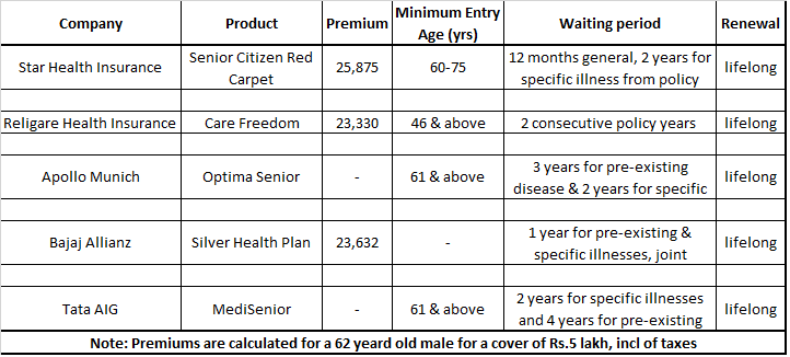 health insurance table