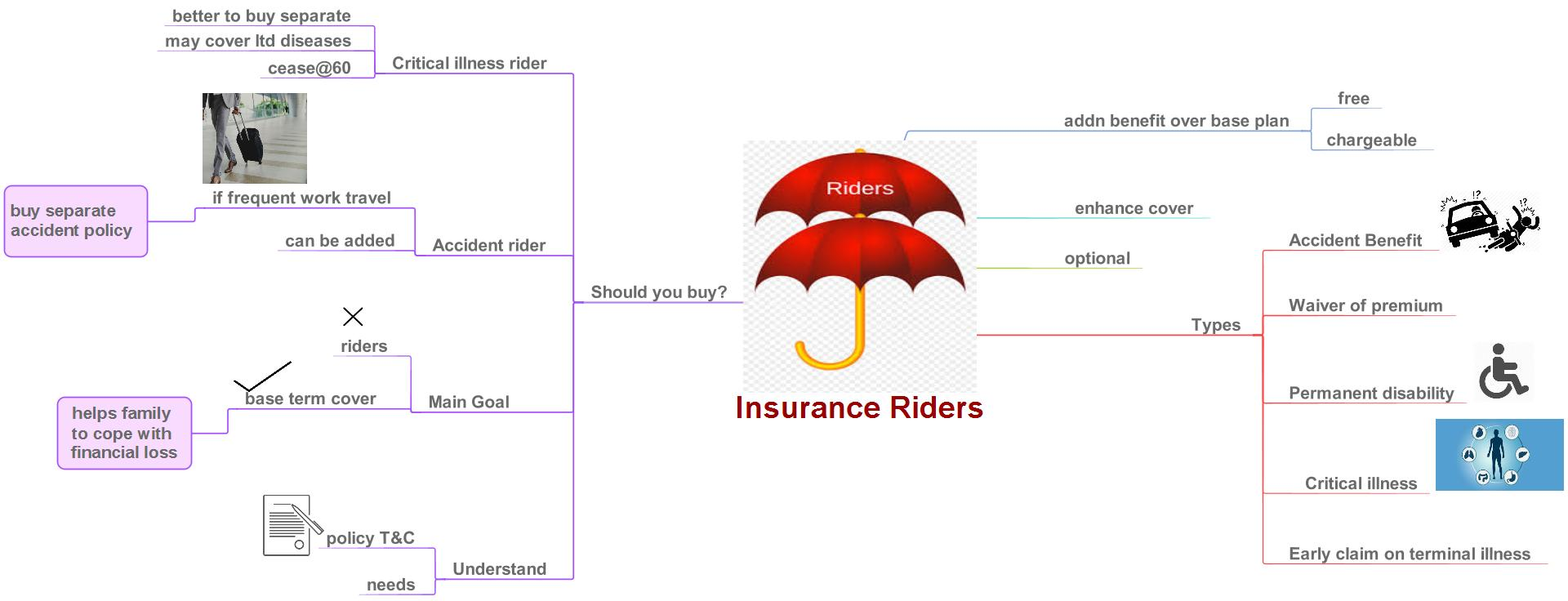 Should you buy riders with Term Life Insurance?